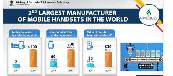 Ravi Shankar Prasad reports  India as the second largest mobile phone manufacturer in the world