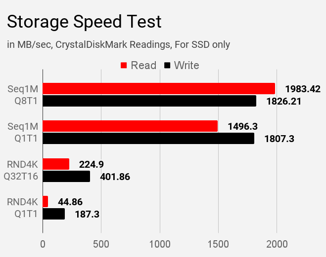 Asus VivoBook S14 S403JA storage speed test using CrystalDiskMark.