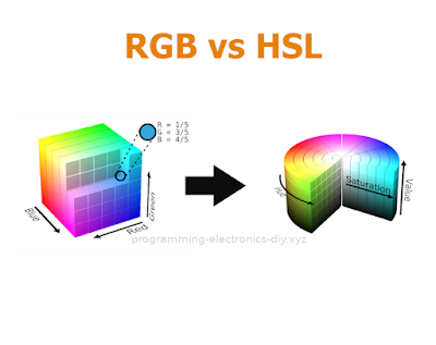 Colorspace conversion between RGB and HSL library code for AVR microcontrollers | ATmega328P