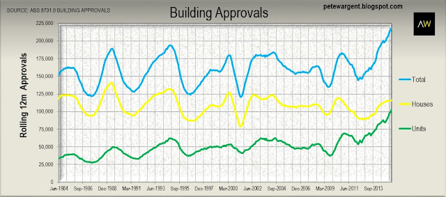Building Approvals figures