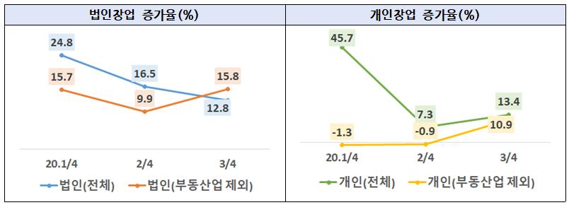 2020년 3분기 창업 전년동기대비 13.3% 증가 34만 3,128개