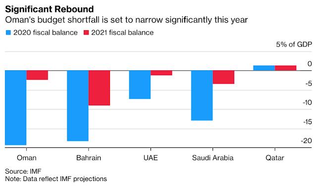 IMF's Technical Help in #Oman Will Unlikely Result in Aid Package - Bloomberg