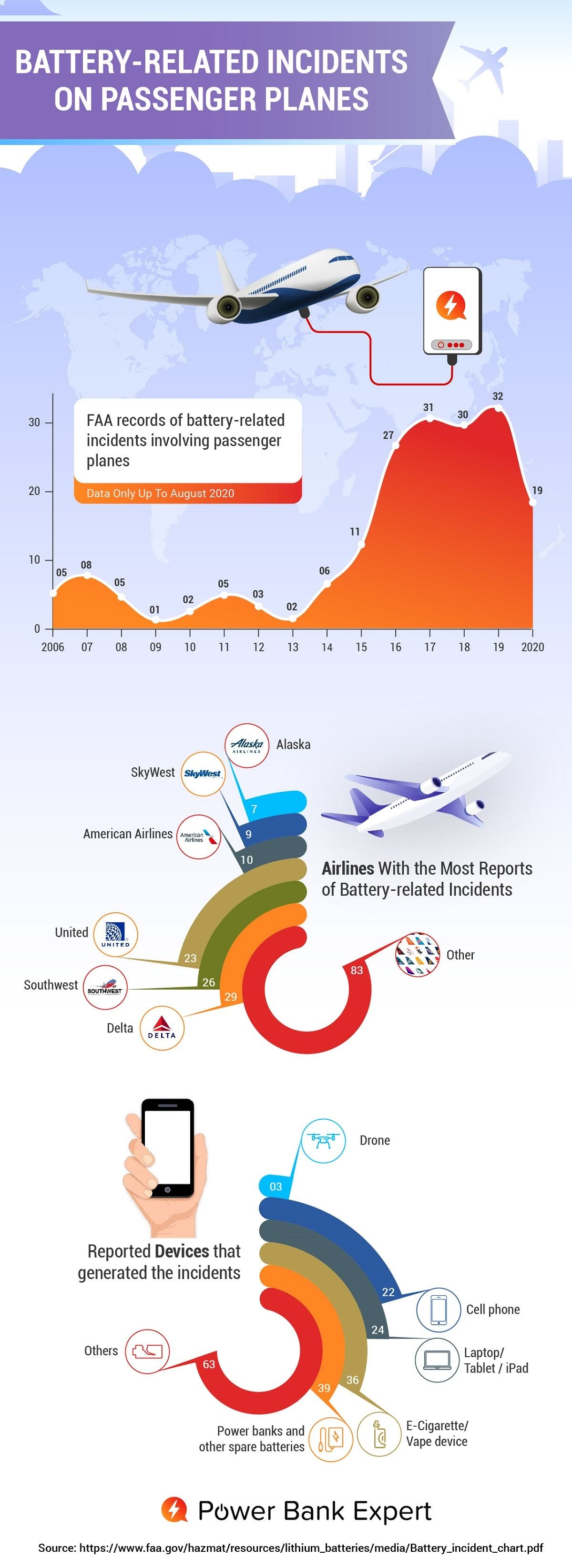 battery-related-incidents-on-passenger-planes-are-going-up-infographic