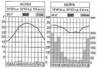 Климатограми на Асуан и Бейра