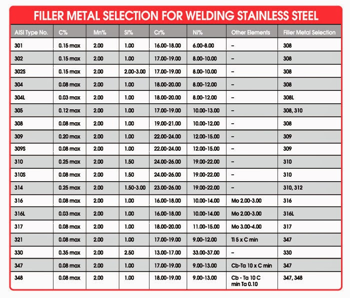 Images of aluminum welding chart also rh aluminumweldingpatawarispot