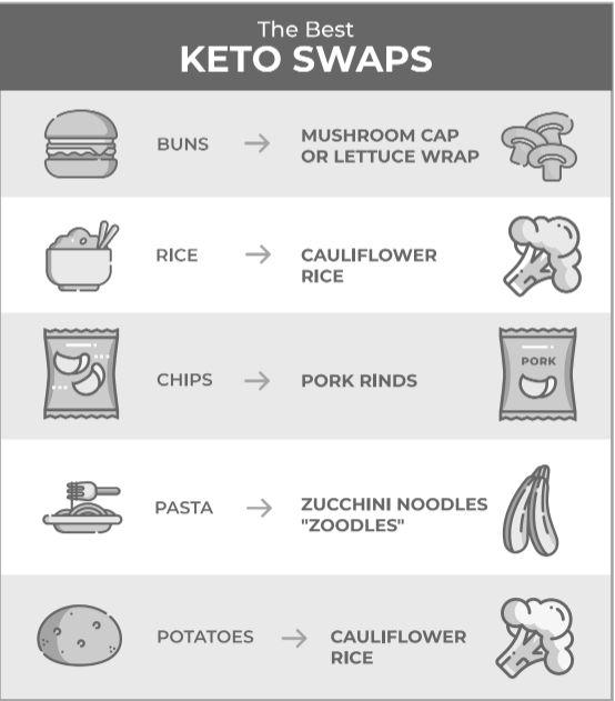 Best keto swaps