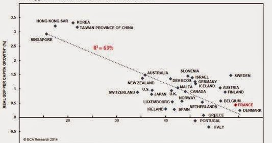 True Economics: 13/11/2014: Size of Government vs Growth