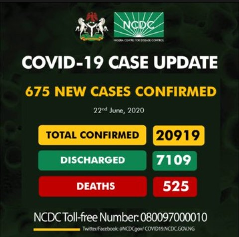 675 New Cases Of Covid19 Recorded In Nigeria