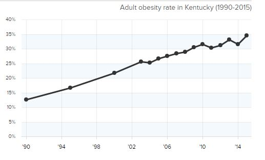 Kentucky Health News: Kentucky is one of only 2 states