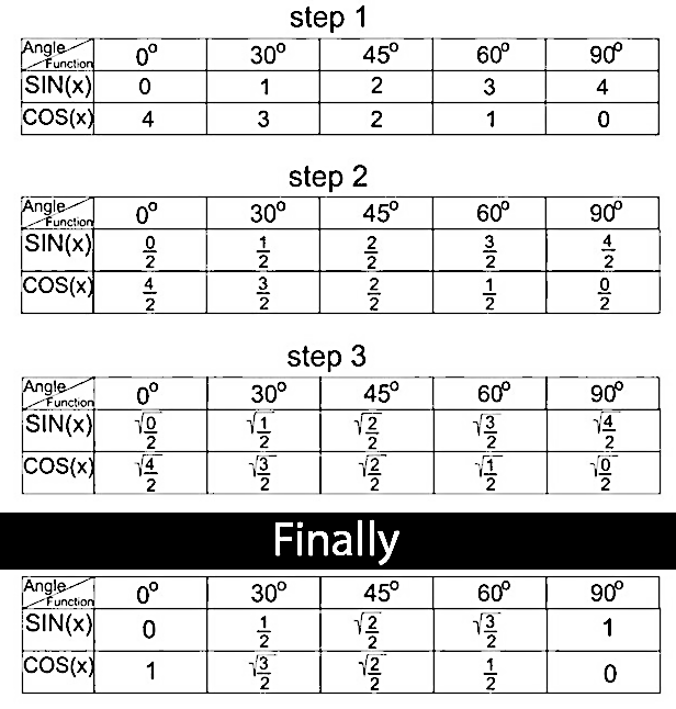 Simple Trick to Remember Values of Sin Cos and Tan Functions for – Sin Cos Tan Chart