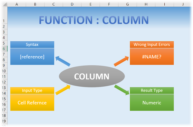 Summarized Column Function