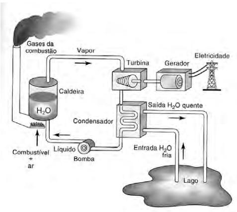 ENEM 2009: O esquema mostra um diagrama de bloco de uma estação geradora de eletricidade abastecida por combustível fóssil.