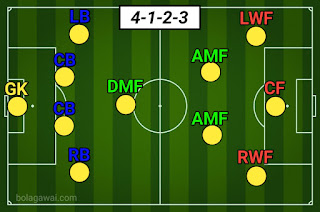 Formasi 4-1-2-3 AS Roma PES 2020