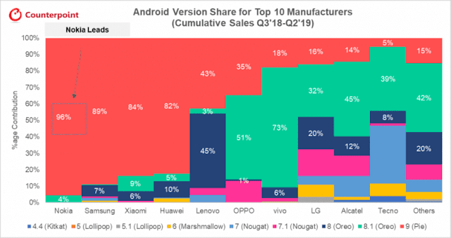 Upgraded smartphones to Android 9 per company