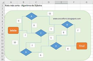 Algoritmo de Dijkstra, en busca de la ruta más corta