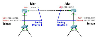 pemahaman routing 2 router