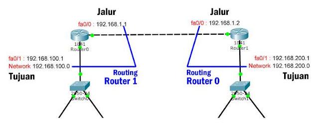 pemahaman routing 2 router