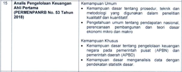 kisi kisi materi skb Analis Pengelolaan Keuangan Ahli Pertama formasi cpns tahun 2021 tomatalikuang.com