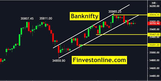banknifty , niftybank, finvestonline.com
