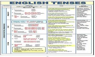 جدول ازمنة اللغة الانجليزية pdf
