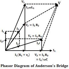 Anderson's Bridge