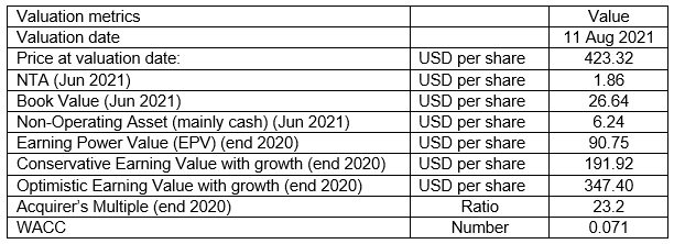 GNRC valuation table
