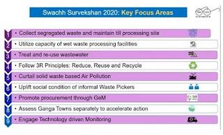 Swachh-Survekshan-2020