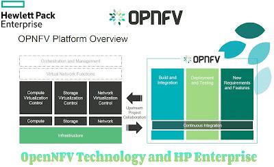 OpenNFV Technology