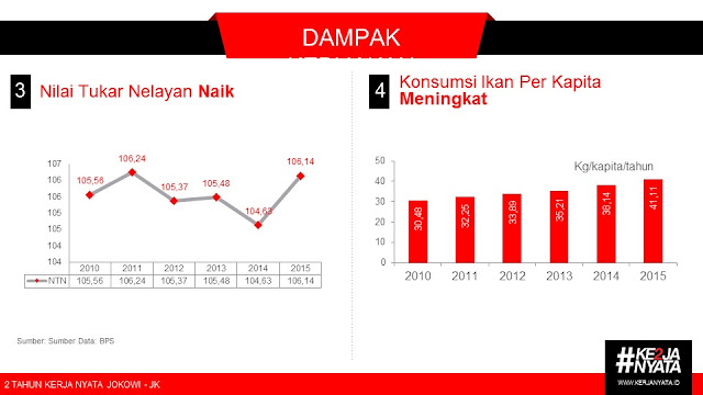 Hasil Duet Maut Jokowi dan Susi Pudjiastuti di Sektor Perikanan