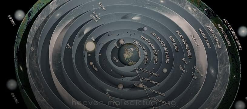 Современная геоцентрическая модель Вселенной