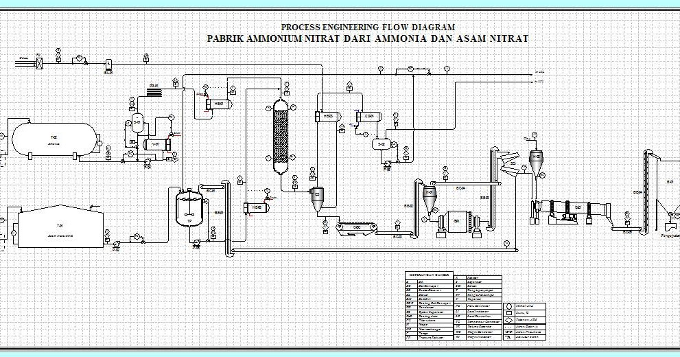 PraRancangan Pabrik Kimia: © Manufacture of Ammonium