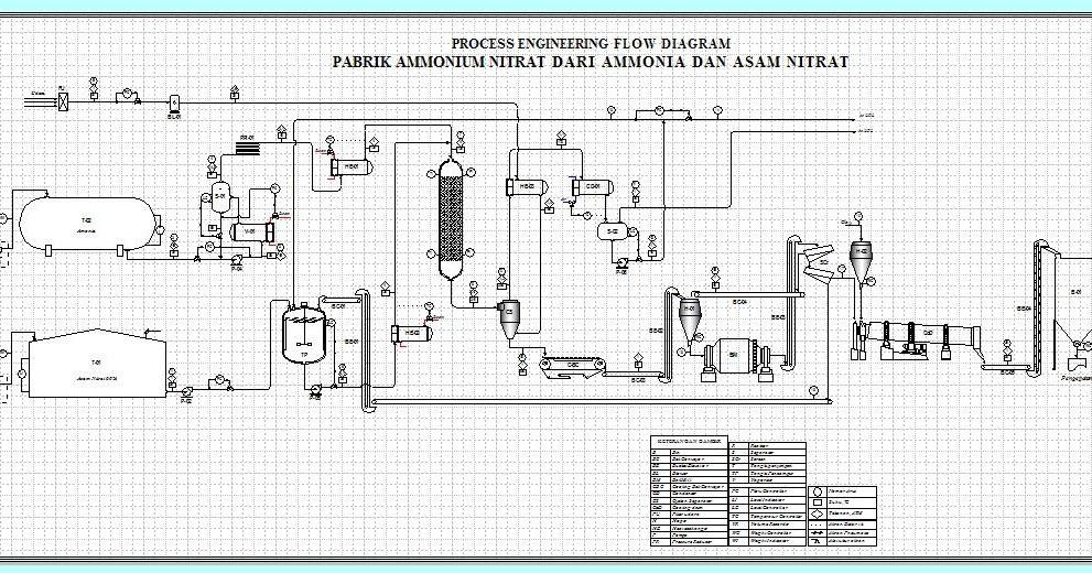 prarancangan pabrik kimia   u00a9 manufacture of ammonium