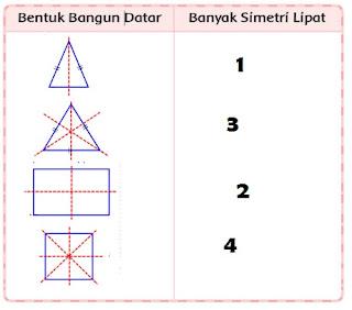 Simetri Lipat www.simplenews.me