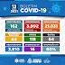 CORONAVIRUS: BONFIM CONFIRMA MAIS UMA MORTE POR COVID-19, TOTAL 64