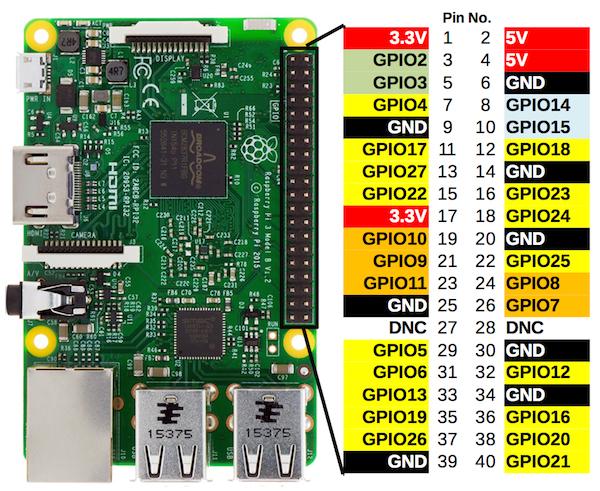 Raspberry Pi 4 Pinleri