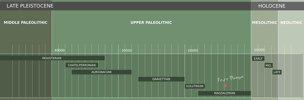 A Timeline of Prehistory