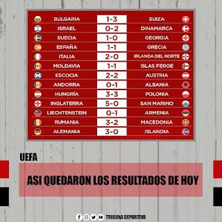 ELIMINATORIAS DE LA UEFA (fecha 1)