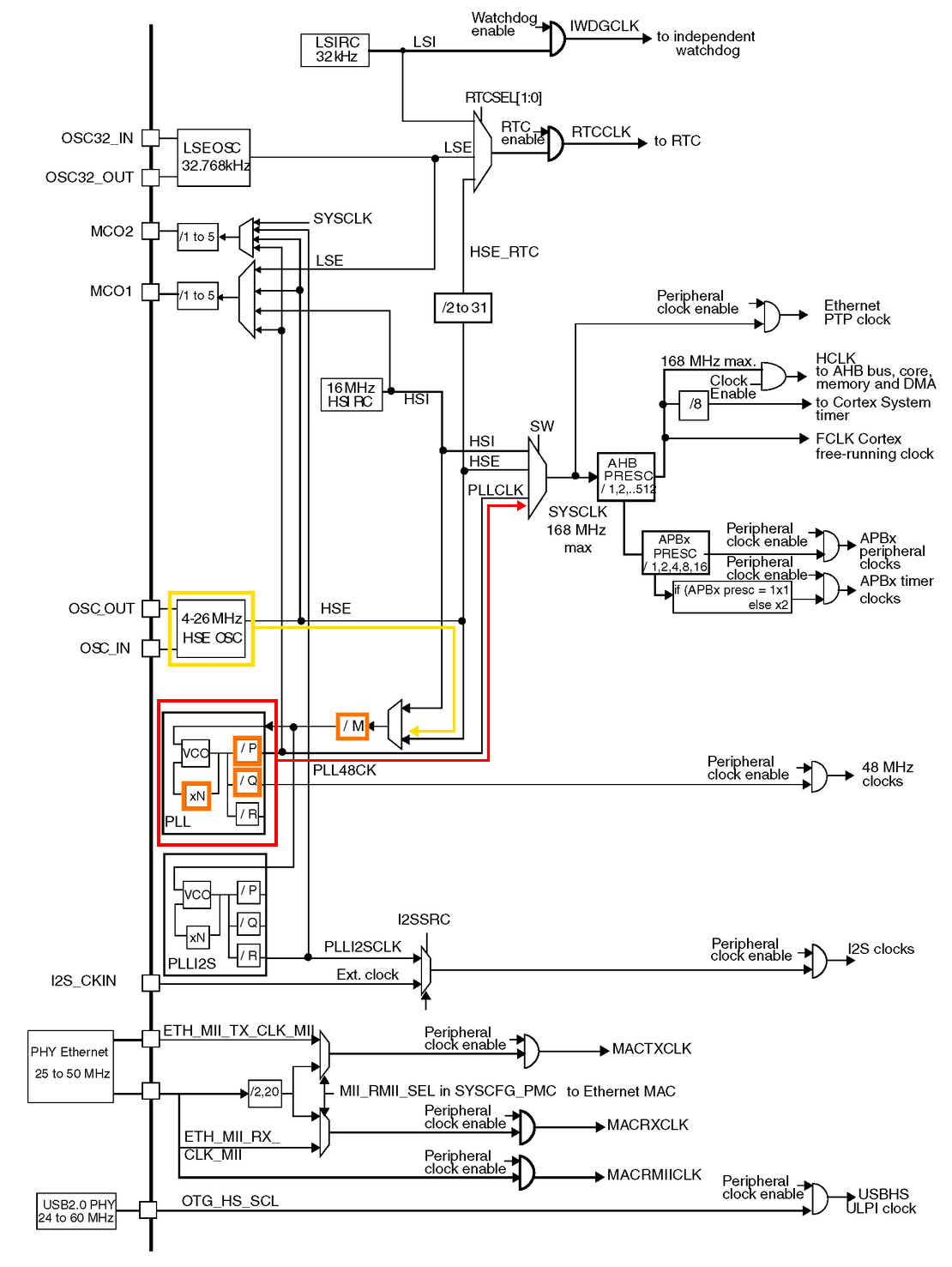 Embedded System Engineering: STM32F4 Discovery Tutorial 4