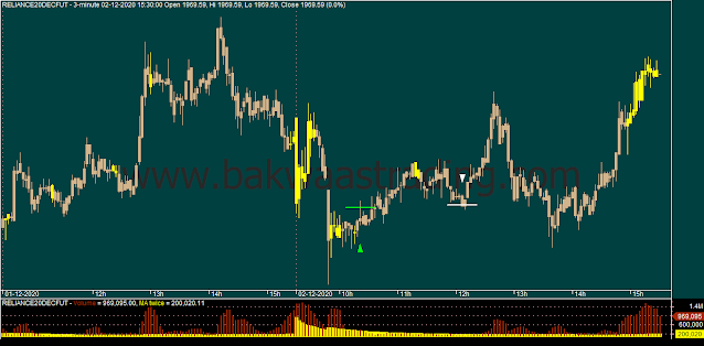 Day-Trading-RELIANCE-Price-Action-Chart