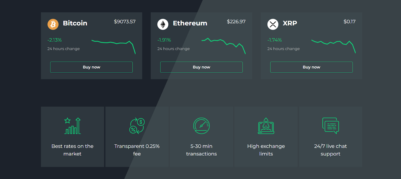 Key Features of Changelly