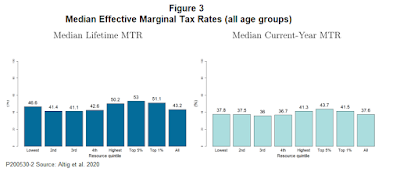 New Research Boosts Our Understanding of the Effective Marginal Tax Rates for the Poor 5