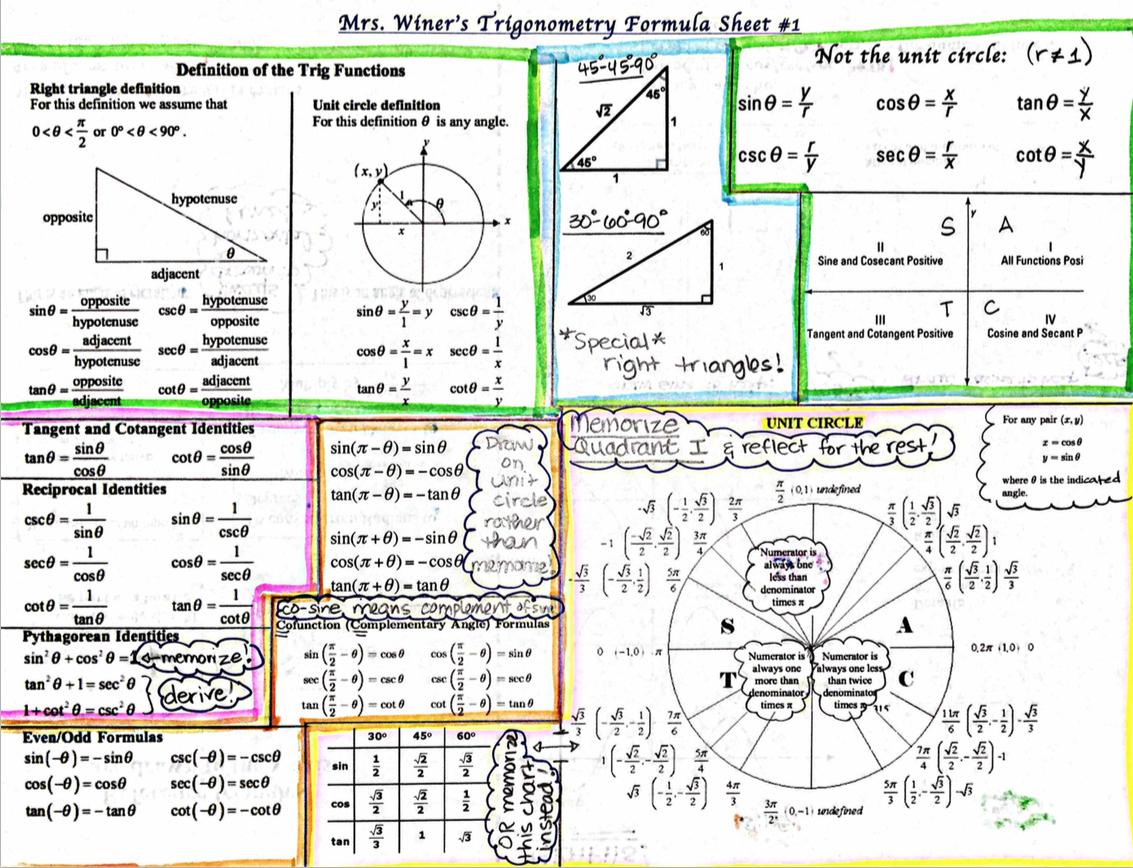Eat Play Math A Comprehensive Trig Formula Sheet