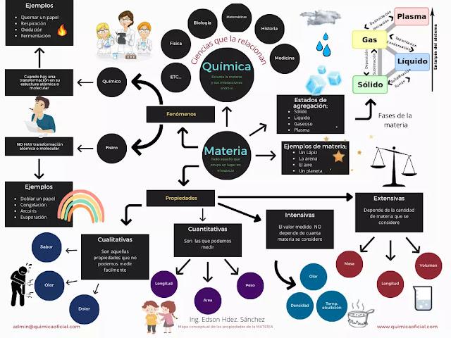 mapa conceptual de las propiedades de la materia