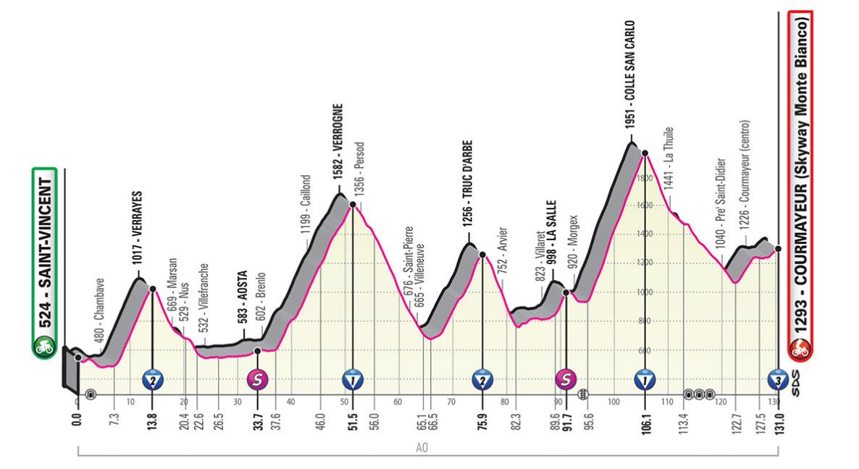 Rojadirecta Diretta Ciclismo 14° Tappa Oggi: Tappone Alpino arrivo Skyway Monte Bianco Streaming su Rai TV | GIRO d'Italia 2019.
