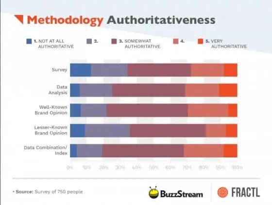 contoh studi kasus perbandingan buzzstream