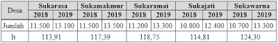 no 2 Asesmen Ekonomi SMA Latihan (UN) Program IPS (Bagian 3)