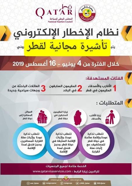 كيف تحصل على تأشيرة قطر