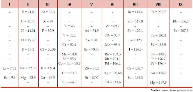 Pengelompokan atau Penggolongan Unsur-Unsur Kimia Berdasarkan Tabel Periodik Meyer