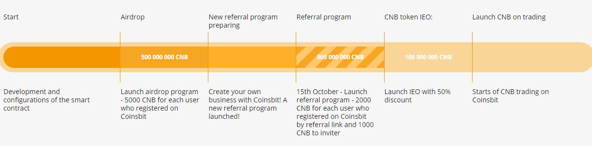 Chương trình giới thiệu thành viên nhận free CNB Token của sàn CoinsBit 4