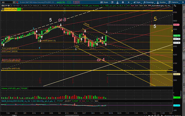 Top of the fork, and the count appears to be viable for a 3d wave down.
